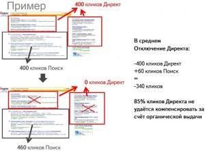 Сравнение органической выдачи и Директа