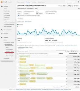 Основные последовательности в Google Analytics