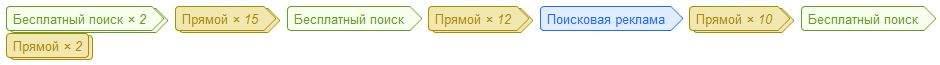 Пример последовательности Google Analytics